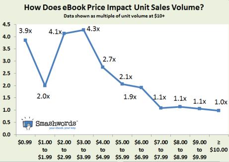 Impact of price on ebook sales (c) smashwords.com