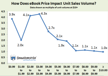 Impact of price on ebook sales (c) smashwords.com